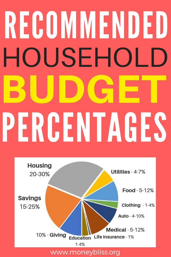 How much to budget? What are the recommended household percentages? Template to set up budget that works. Learn how to start budgeting today. Detailed 50/30/20 plan.