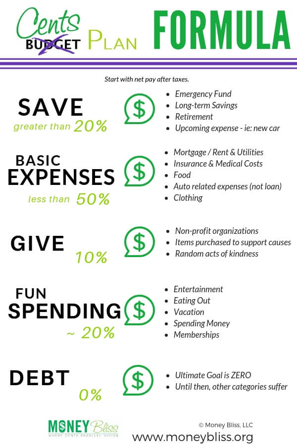 Simple guide to budgeting using percentages. This method is better than the 50/20/30 budget rule because you will reach financial freedom faster. Get out of debt. Save money. Reach financial freedom. All with a simple budget template. #budget #money #debt #savemoney #expenses #moneybliss