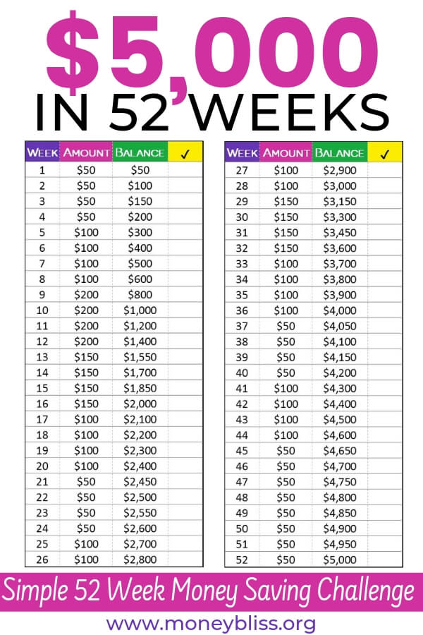 Use this challenge to save more money. In 52 weeks, save $5000! Perfect challenge to start saving more money. Build up your savings for a vacation or IRA. Find out how to stop spending and overspending with a saving money challenge. Save money fast with this free printable.