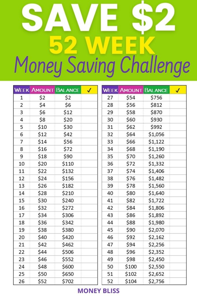 Save money with this simple 52 week Money Saving Challenge from Money Bliss. Easy way to save money each week. Use the free worksheet printable to track your progress.