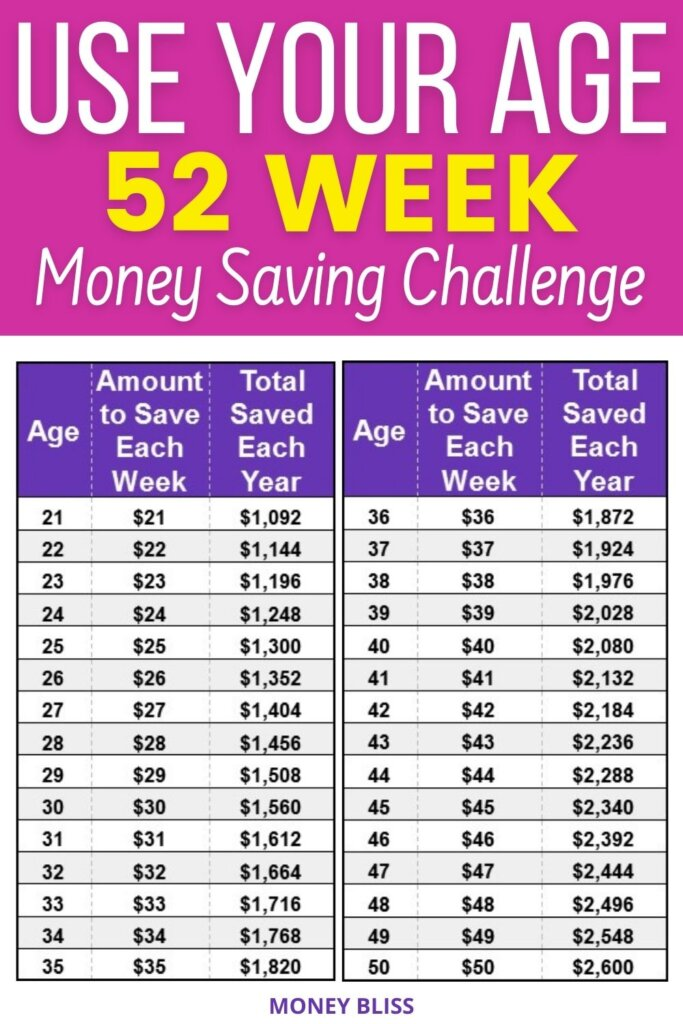 If you were challenged to save your age in dollars, could you do it? This money saving challenge was created by Money Bliss. This simple saving money challenge will increase automatically each year. Start saving for the next 52 weeks. Reach your money goals with the weekly Save Age Money Challenge.
