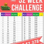 Start with this 52 week money saving challenge if you struggle with a low income. Teach yourself that you can save money. Get a jumpstart on your emergency fund with this 52 week money saving plan. Save your first $1000 in less 12 months - exactly $1378! The challenge can be done in order or backwards. Reverse challenge puts all the money saving early to help motivation high! Download the free printable tracker for your savings challenge. #savings #emergencyfund #moneybliss