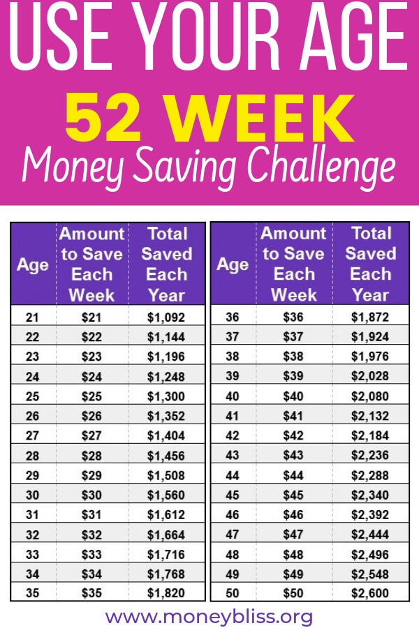 If you were challenged to save your age in dollars, could you do it? This simple money saving challenge can grow with you. Start saving for the next 52 weeks. Reach your money goals with the weekly Save Age Money Challenge. #moneychallenge #savemoney