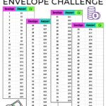 Here is the 100 envelope challenge you have been waiting for! With this aggressive money saving challenge you can save 10000 in 100 days. This saving money hack will break the charts! Learn how to save $10000 in 100 days. This aggressive money saving plan is perfect to reach financial freedom faster. Follow this saving money challenge from Money Bliss!