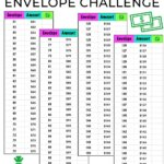 Here is the 100 envelope challenge you have been waiting for! With this social media inspired money saving challenge you can save $5050 in 100 days. This saving money hack will break the charts! Learn how to save $5000 in 100 days. Don't miss this challenge from Money Bliss.